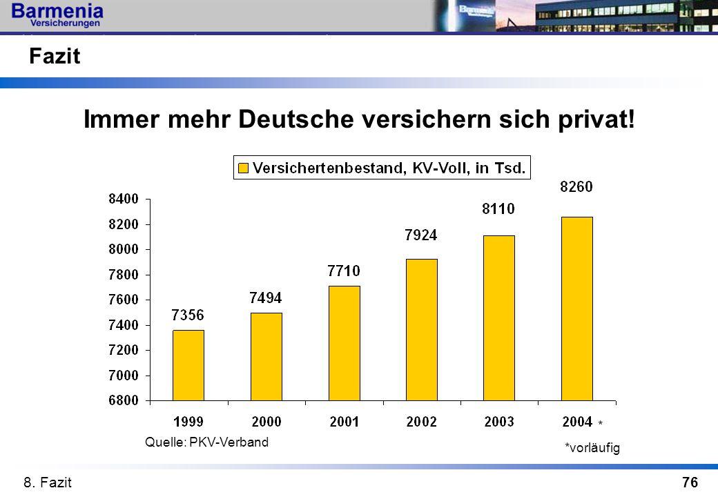 Immer mehr Deutsche versichern sich privat!