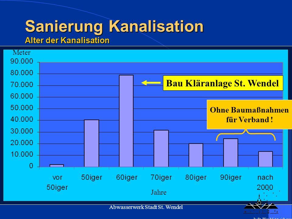 Sanierung Kanalisation Alter der Kanalisation