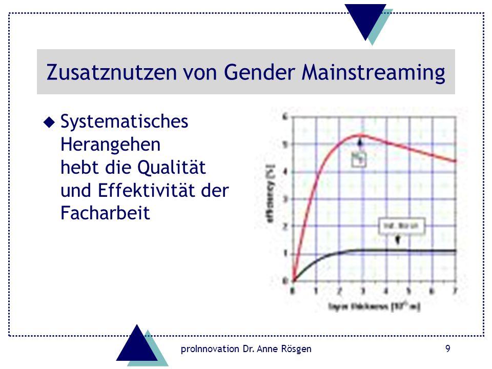 Zusatznutzen von Gender Mainstreaming