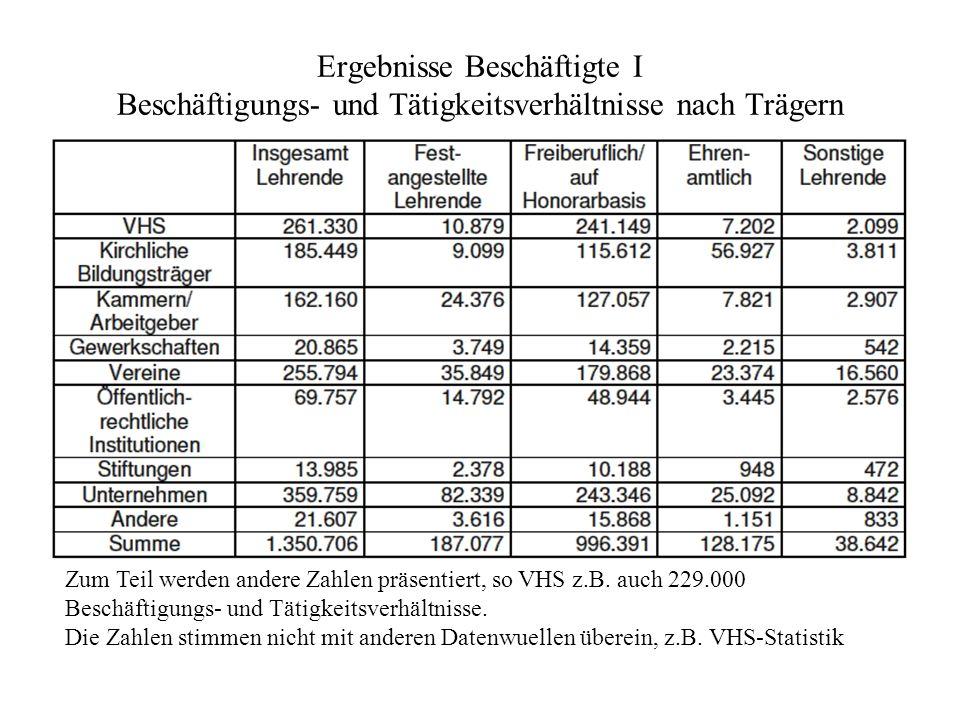 Ergebnisse Beschäftigte I Beschäftigungs- und Tätigkeitsverhältnisse nach Trägern