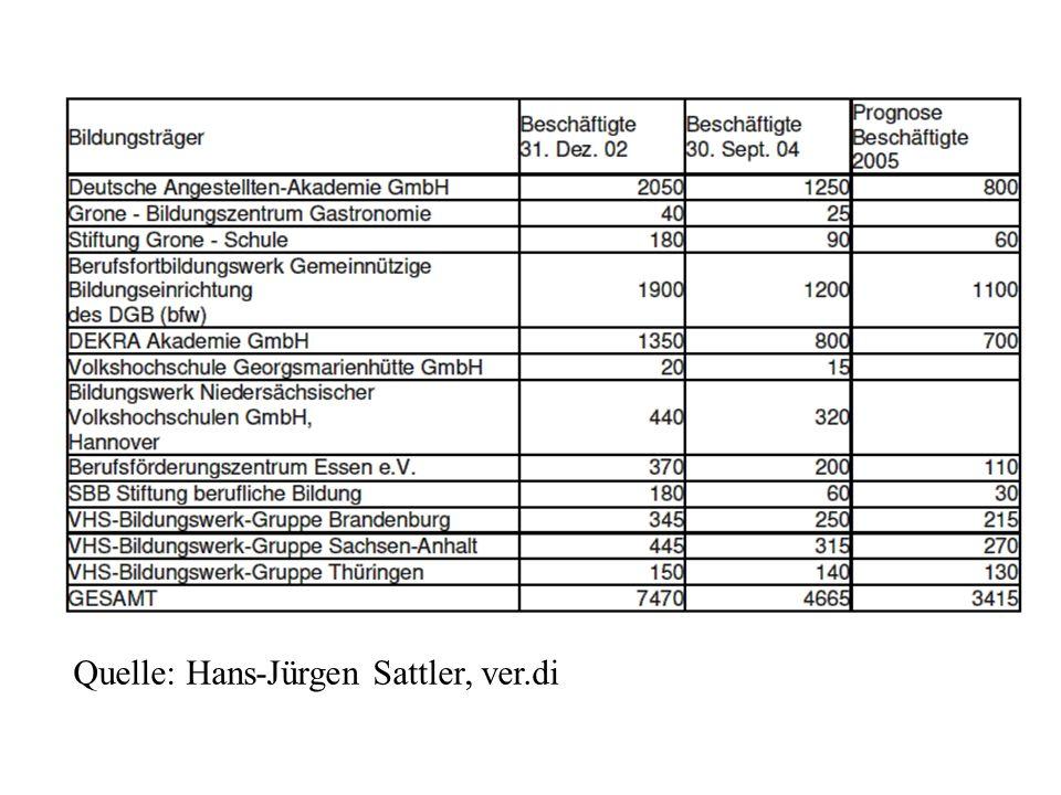 Quelle: Hans-Jürgen Sattler, ver.di
