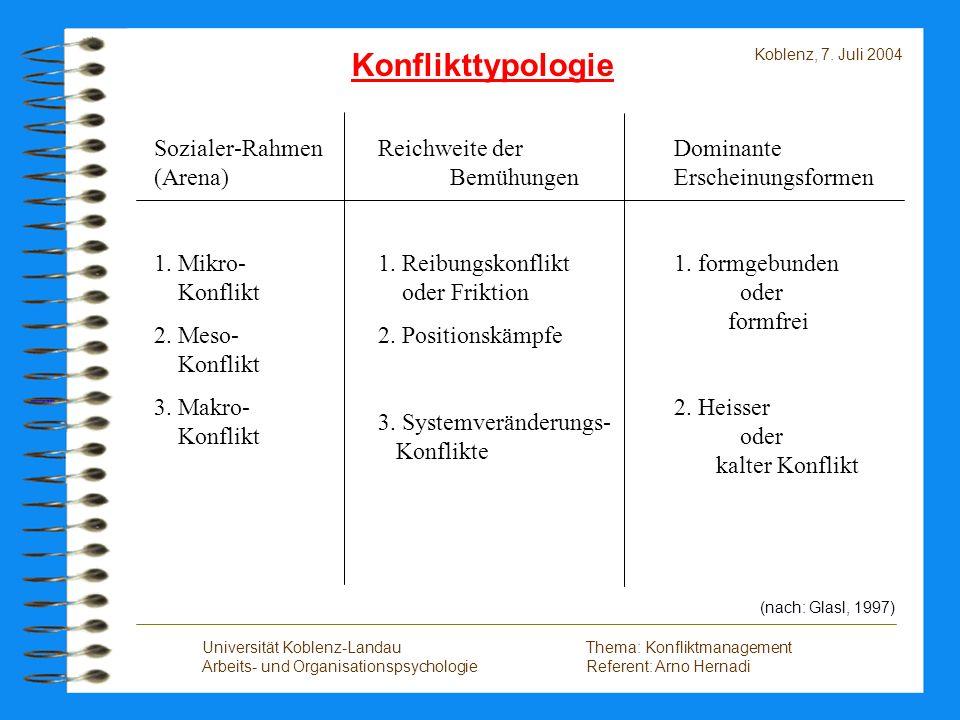 Konflikttypologie Sozialer-Rahmen (Arena) 1. Mikro- Konflikt