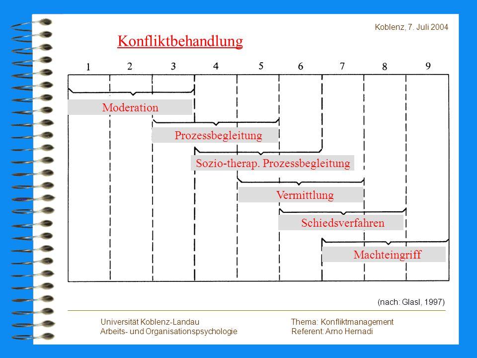 Konfliktbehandlung Moderation Prozessbegleitung