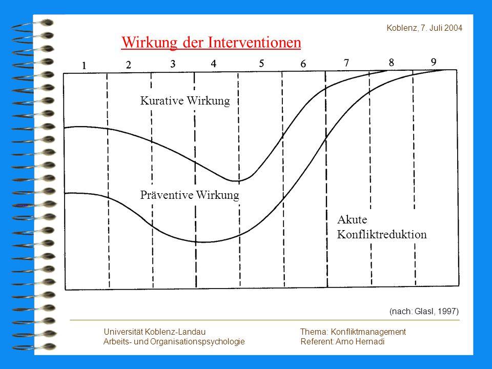 Wirkung der Interventionen