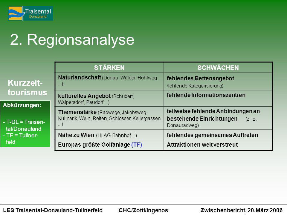2. Regionsanalyse Kurzzeit- tourismus STÄRKEN SCHWÄCHEN