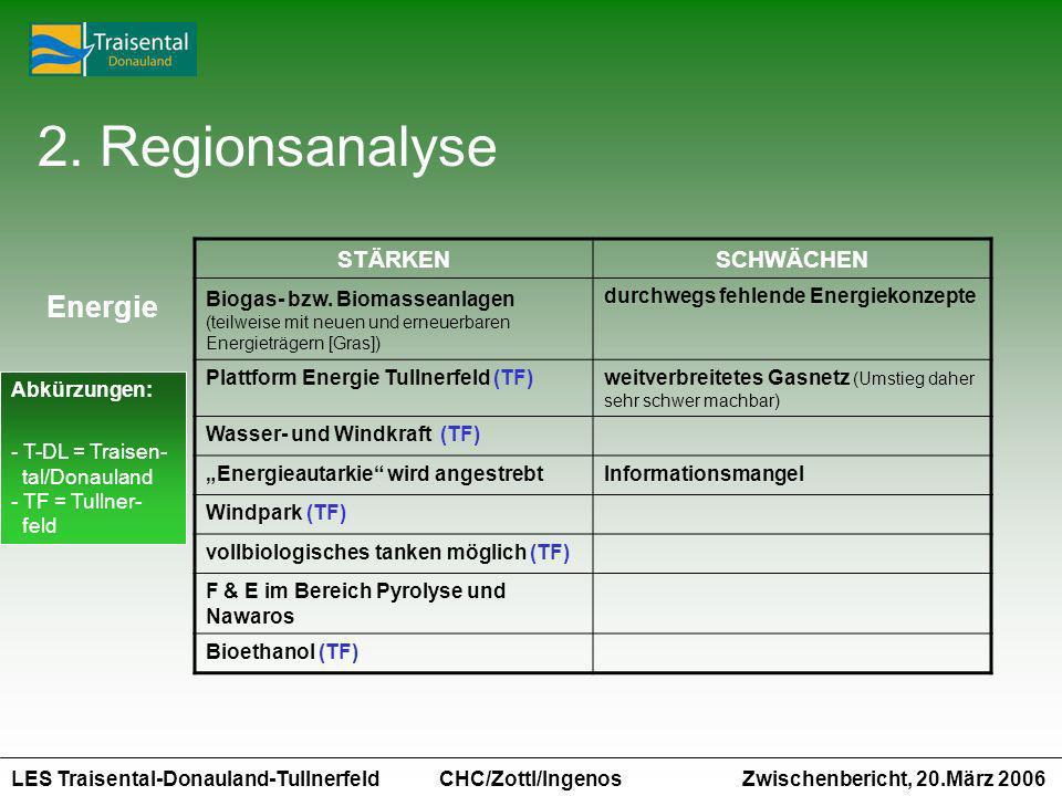 2. Regionsanalyse Energie STÄRKEN SCHWÄCHEN