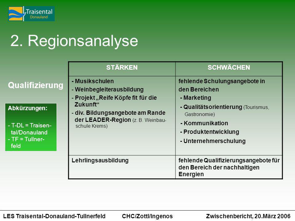 2. Regionsanalyse Qualifizierung STÄRKEN SCHWÄCHEN - Kommunikation