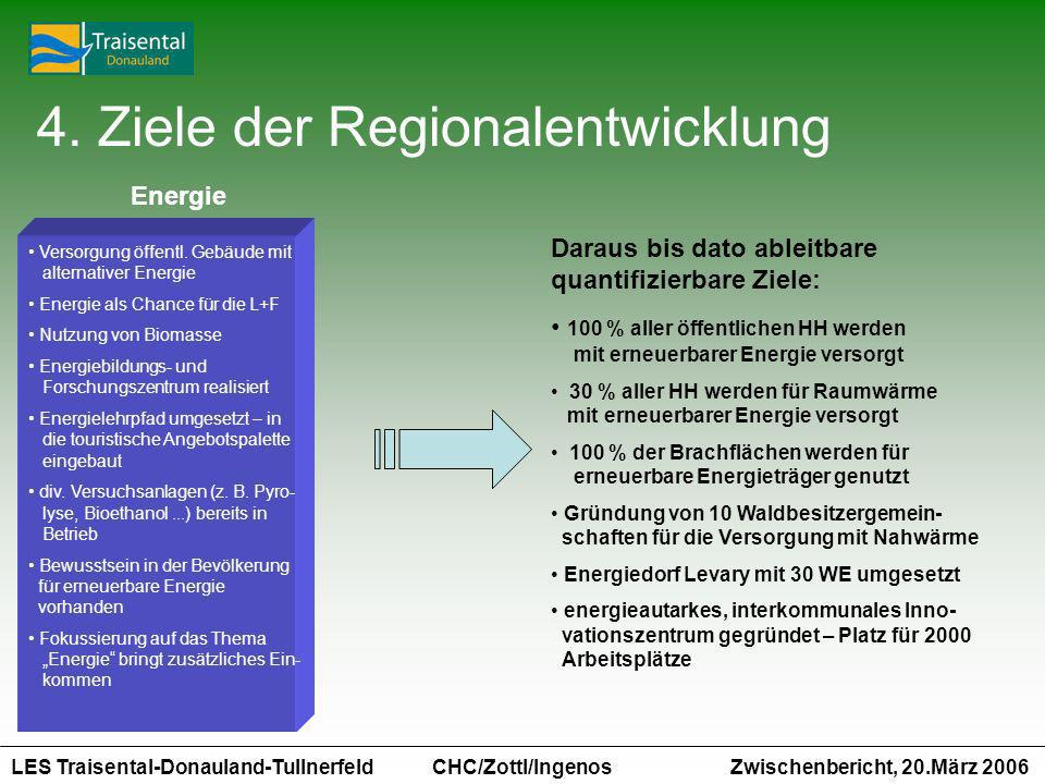 4. Ziele der Regionalentwicklung