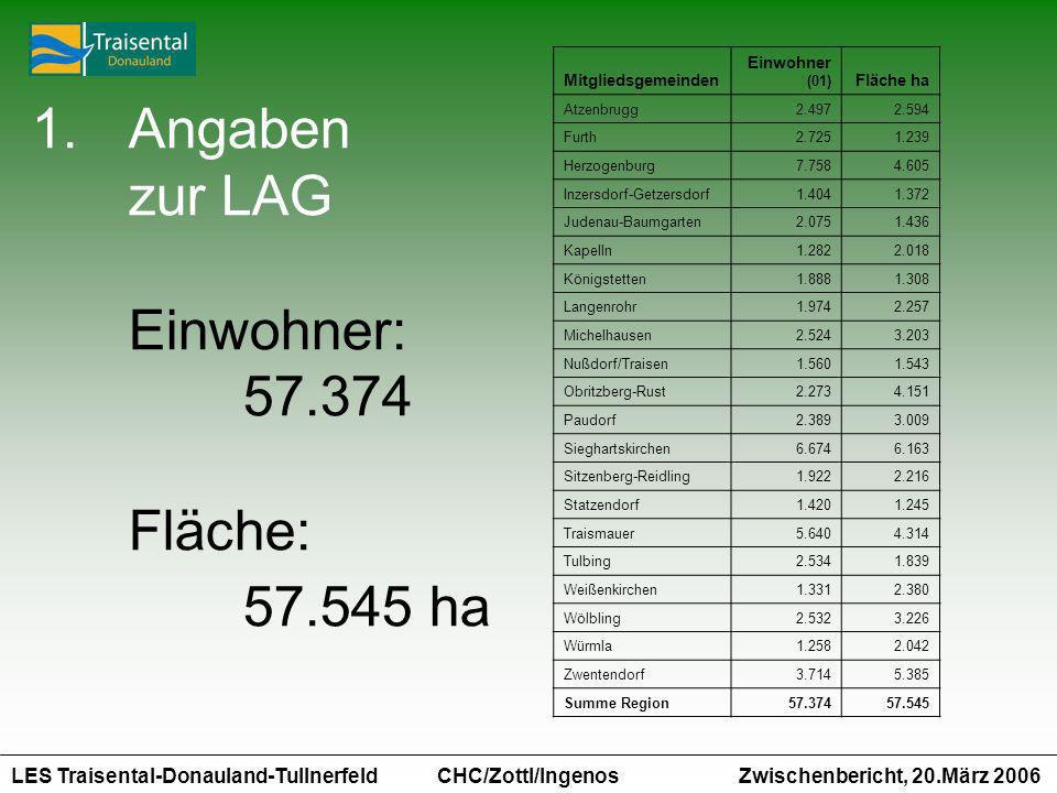 Angaben zur LAG Einwohner: 57.374 Fläche: 57.545 ha