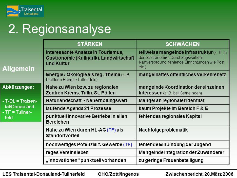 2. Regionsanalyse Allgemein STÄRKEN SCHWÄCHEN