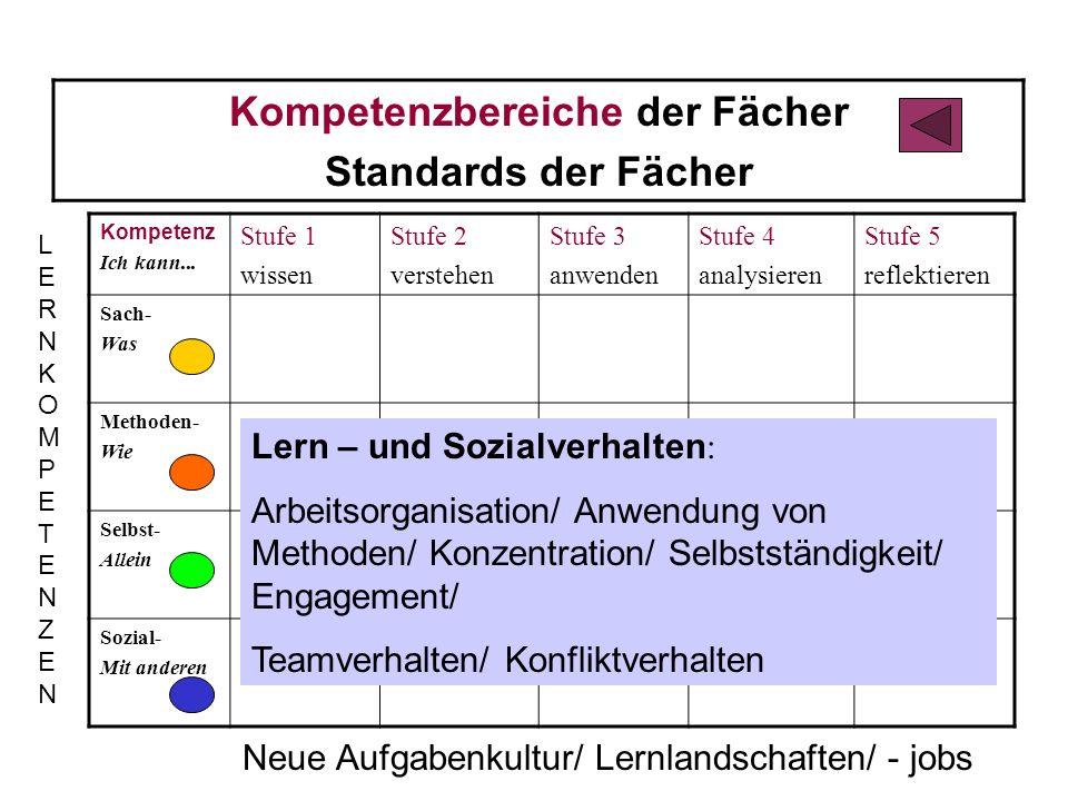 Kompetenzbereiche der Fächer