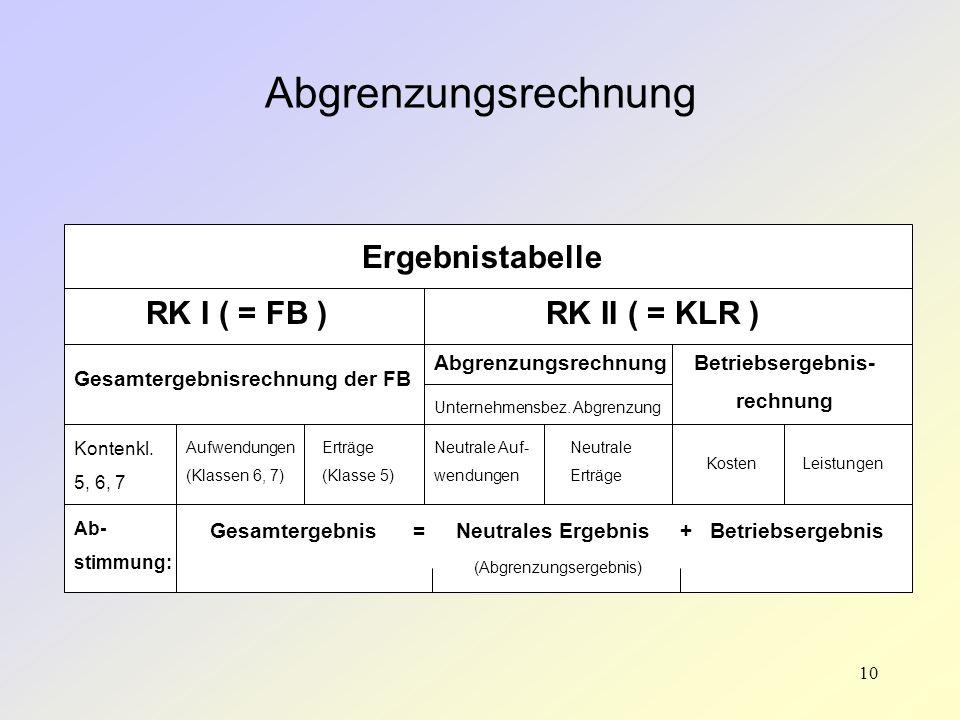 Abgrenzungsrechnung Ergebnistabelle RK I ( = FB ) RK II ( = KLR )