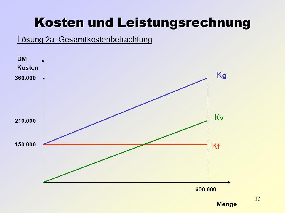 Kosten und Leistungsrechnung