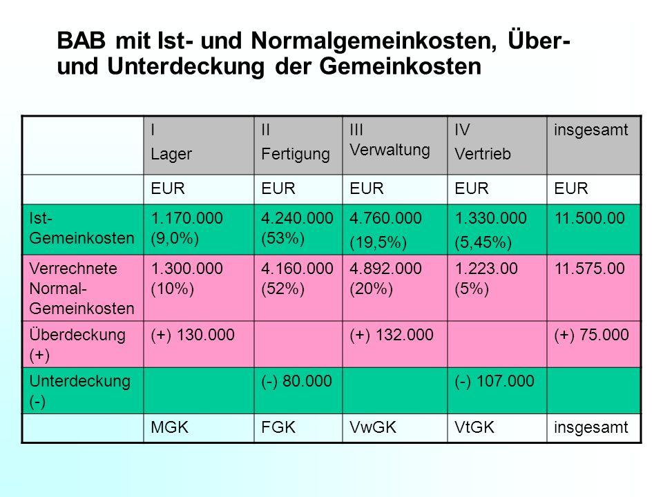 BAB mit Ist- und Normalgemeinkosten, Über- und Unterdeckung der Gemeinkosten