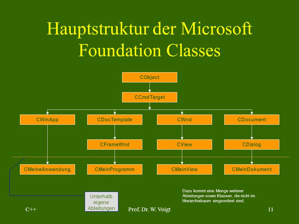 Hauptstruktur der Microsoft Foundation Classes