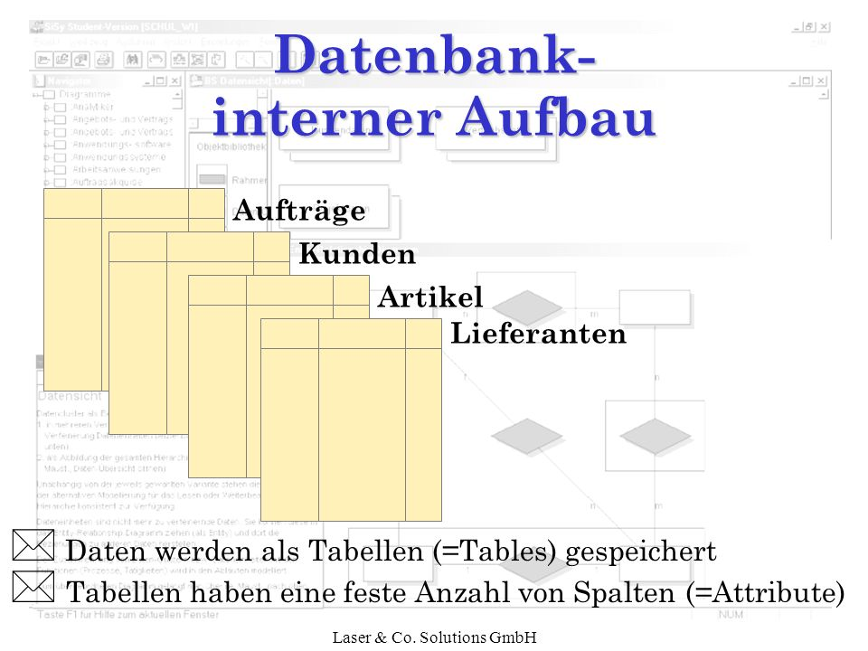 Datenbank- interner Aufbau