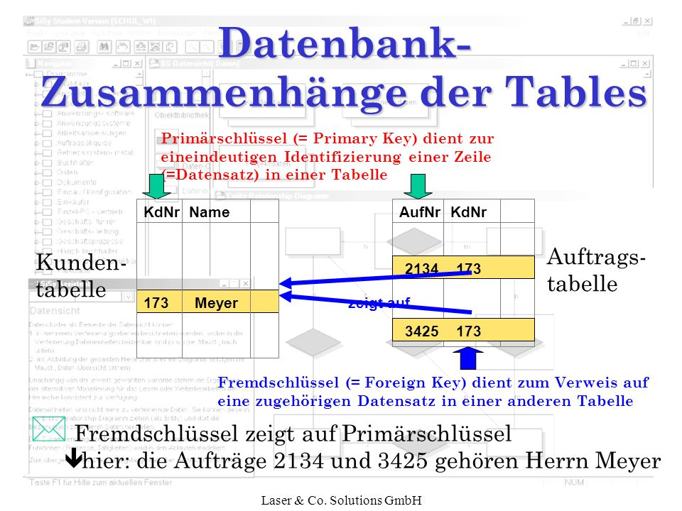 Datenbank- Zusammenhänge der Tables