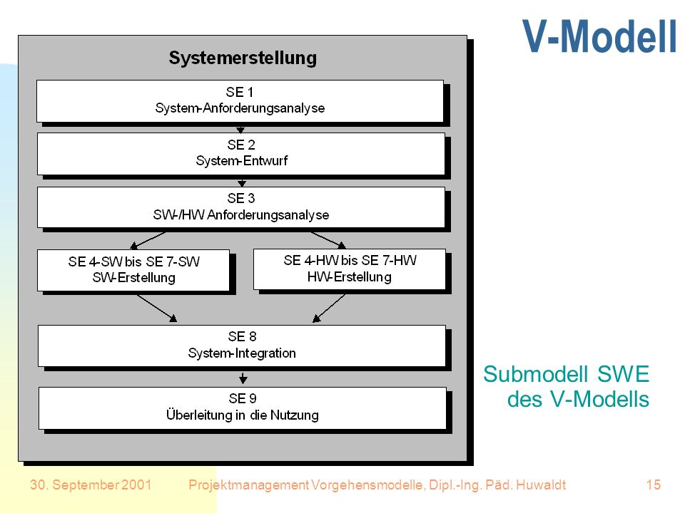 Projektmanagement Vorgehensmodelle, Dipl.-Ing. Päd. Huwaldt