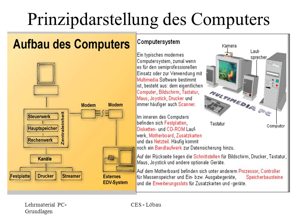 Prinzipdarstellung des Computers