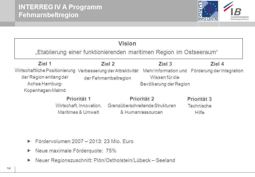 INTERREG IV A Programm Fehmarnbeltregion