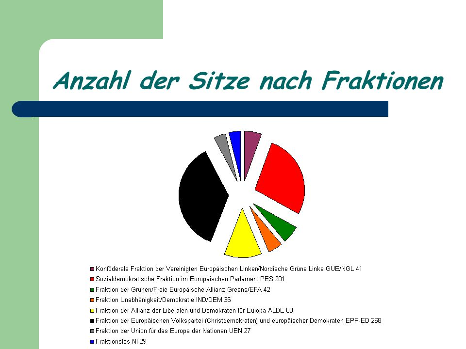 Anzahl der Sitze nach Fraktionen