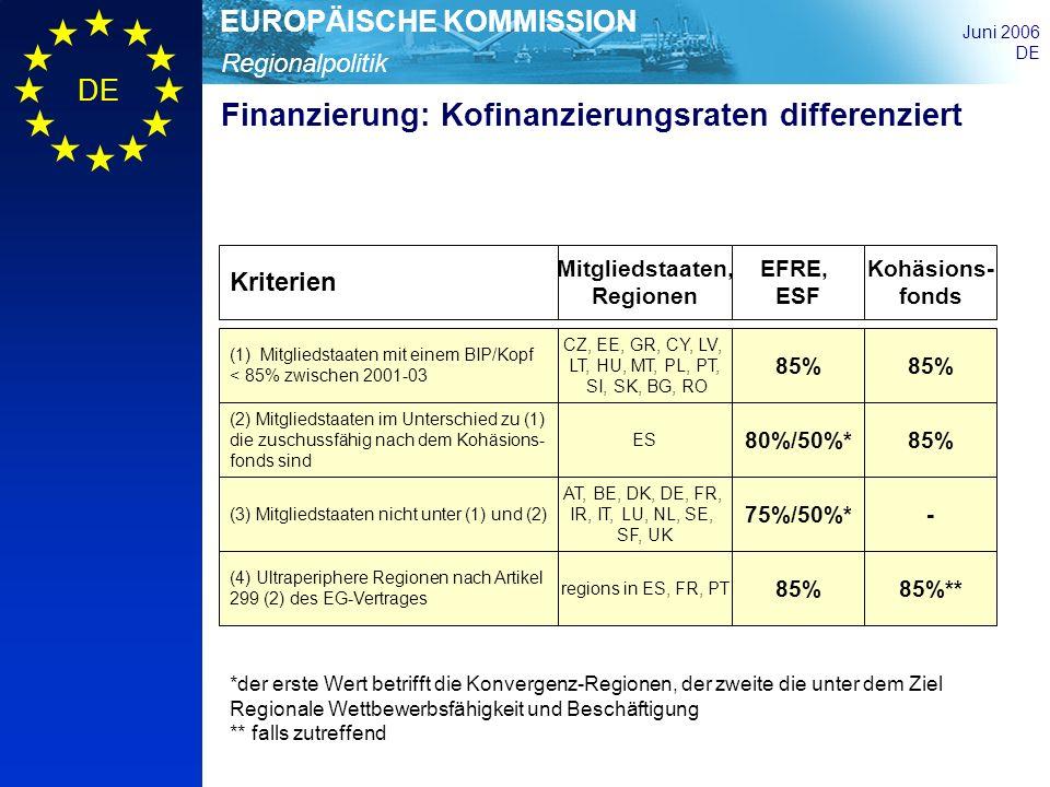 Finanzierung: Kofinanzierungsraten differenziert