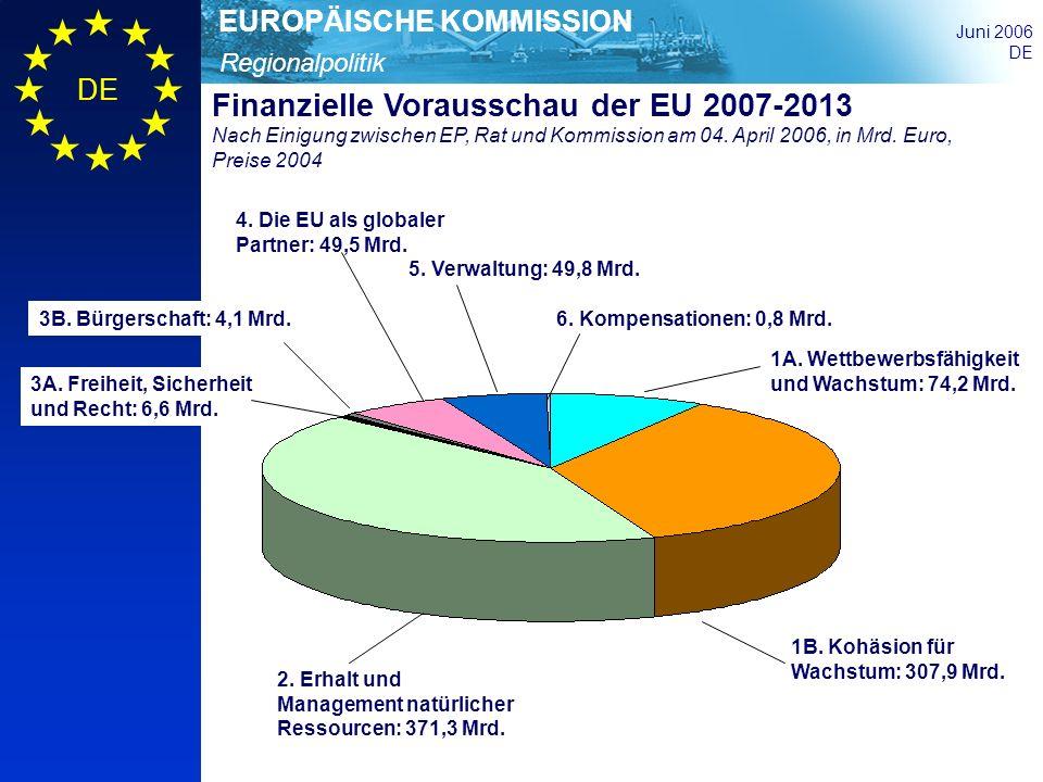 Finanzielle Vorausschau der EU 2007-2013 Nach Einigung zwischen EP, Rat und Kommission am 04. April 2006, in Mrd. Euro, Preise 2004