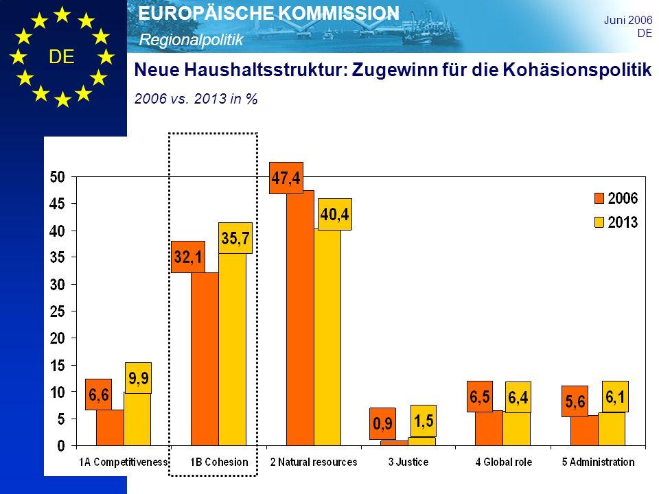 Neue Haushaltsstruktur: Zugewinn für die Kohäsionspolitik