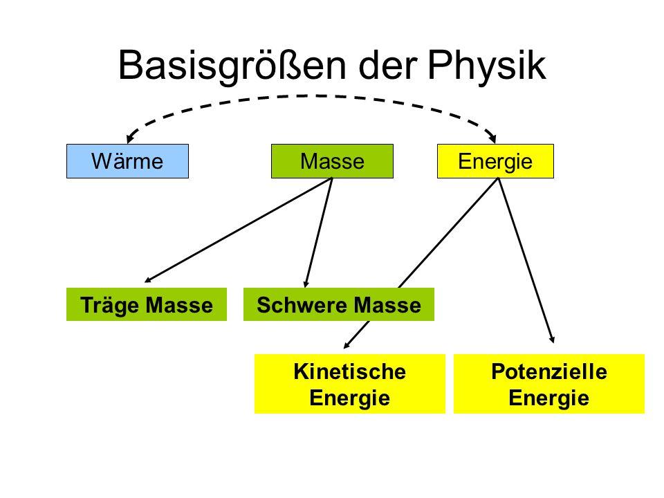 Basisgrößen der Physik