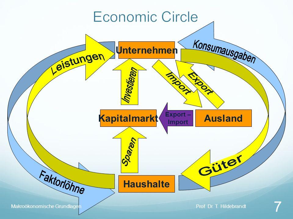 Economic Circle Unternehmen Kapitalmarkt Ausland Haushalte