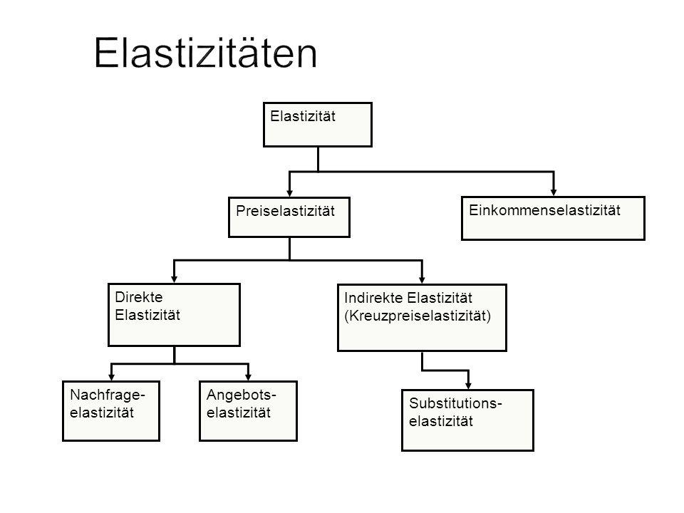 Elastizitäten Elastizität Preiselastizität Einkommenselastizität