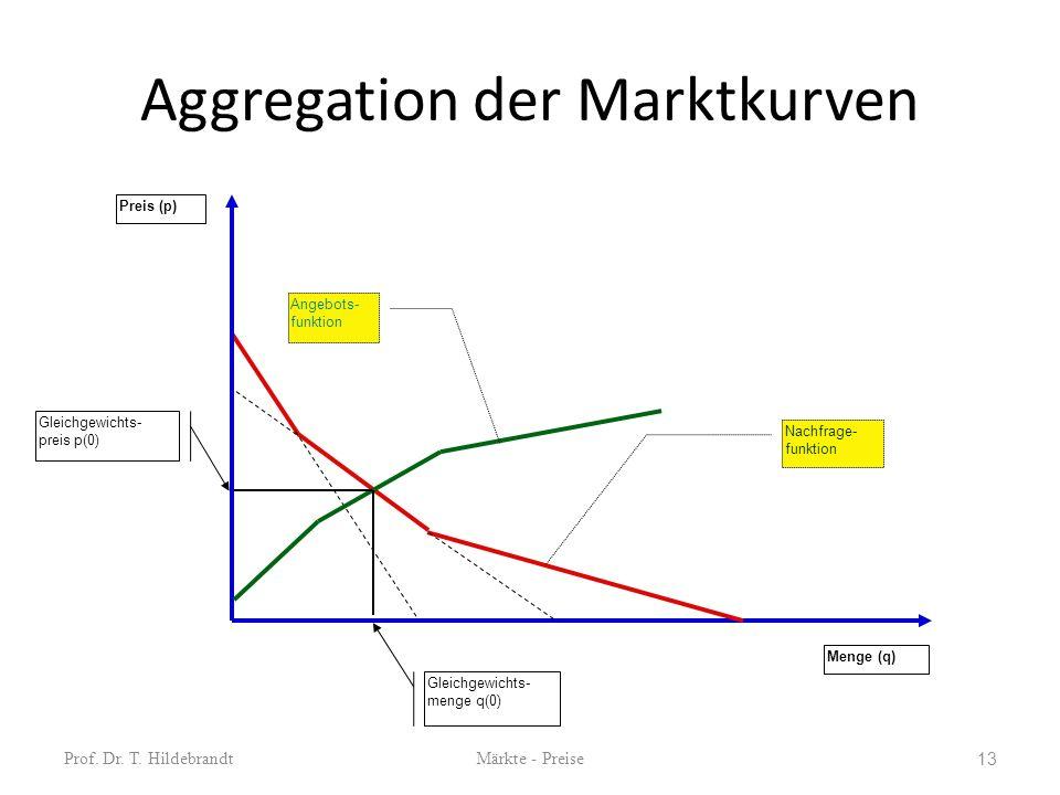 Aggregation der Marktkurven