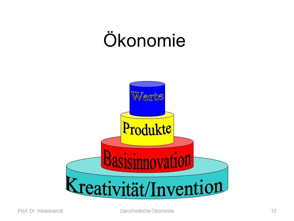 Ökonomie Basisinnovation Kreativität/Invention Produkte Werte