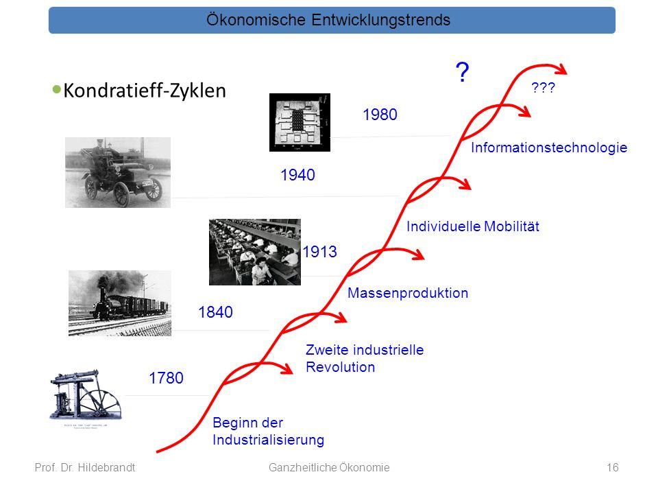 Kondratieff-Zyklen Ökonomische Entwicklungstrends 1980 1940 1913