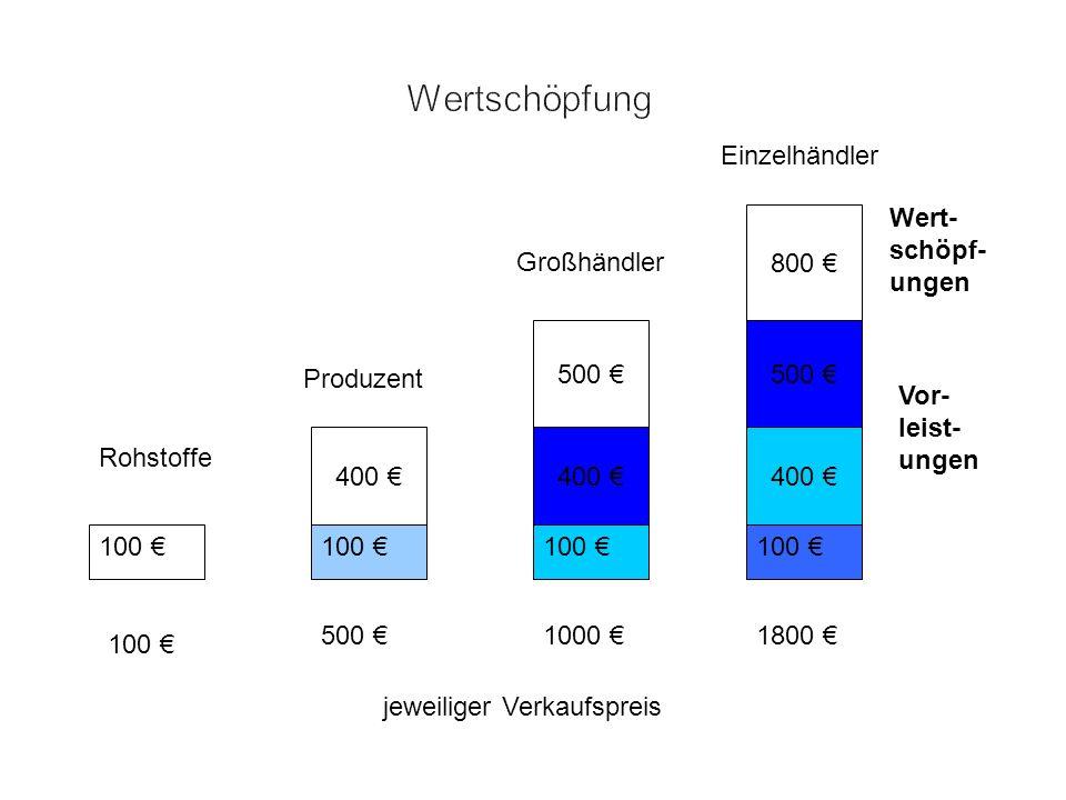 Wertschöpfung Einzelhändler Wert-schöpf-ungen 800 € Großhändler 500 €