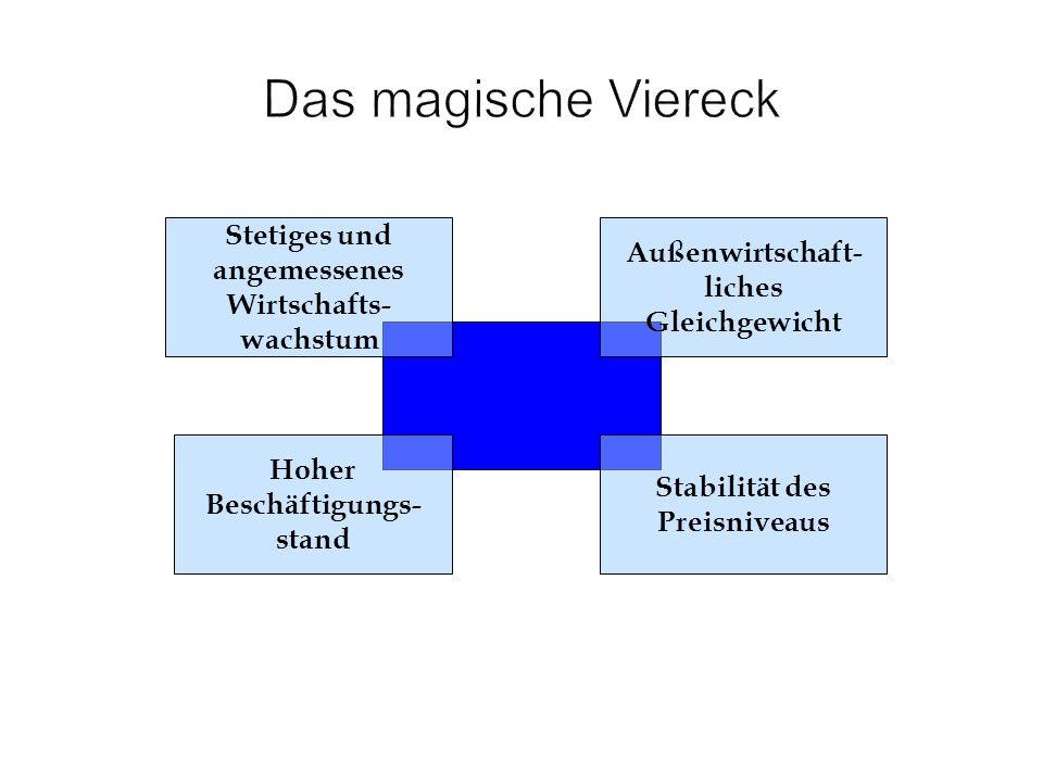 Das magische Viereck Stetiges und angemessenes Wirtschafts-wachstum