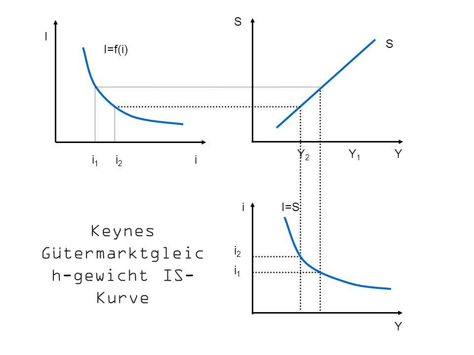 Keynes Gütermarktgleich-gewicht IS-Kurve