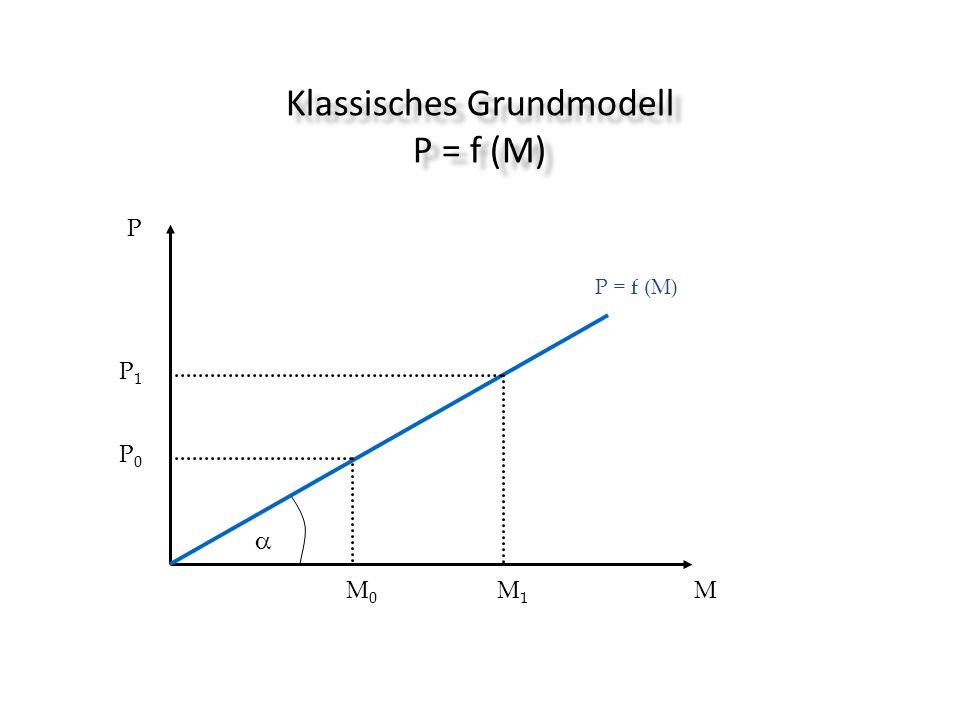 Klassisches Grundmodell P = f (M)