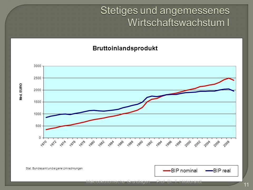 Stetiges und angemessenes Wirtschaftswachstum I