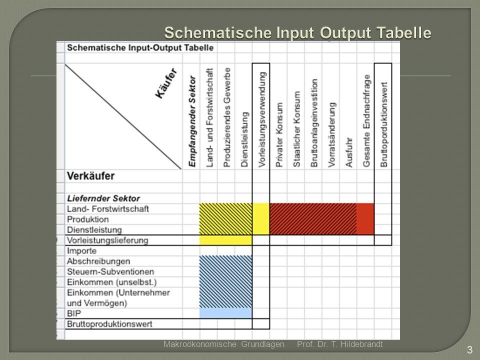 Schematische Input Output Tabelle