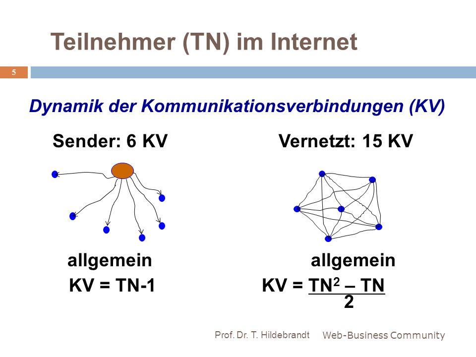 Teilnehmer (TN) im Internet