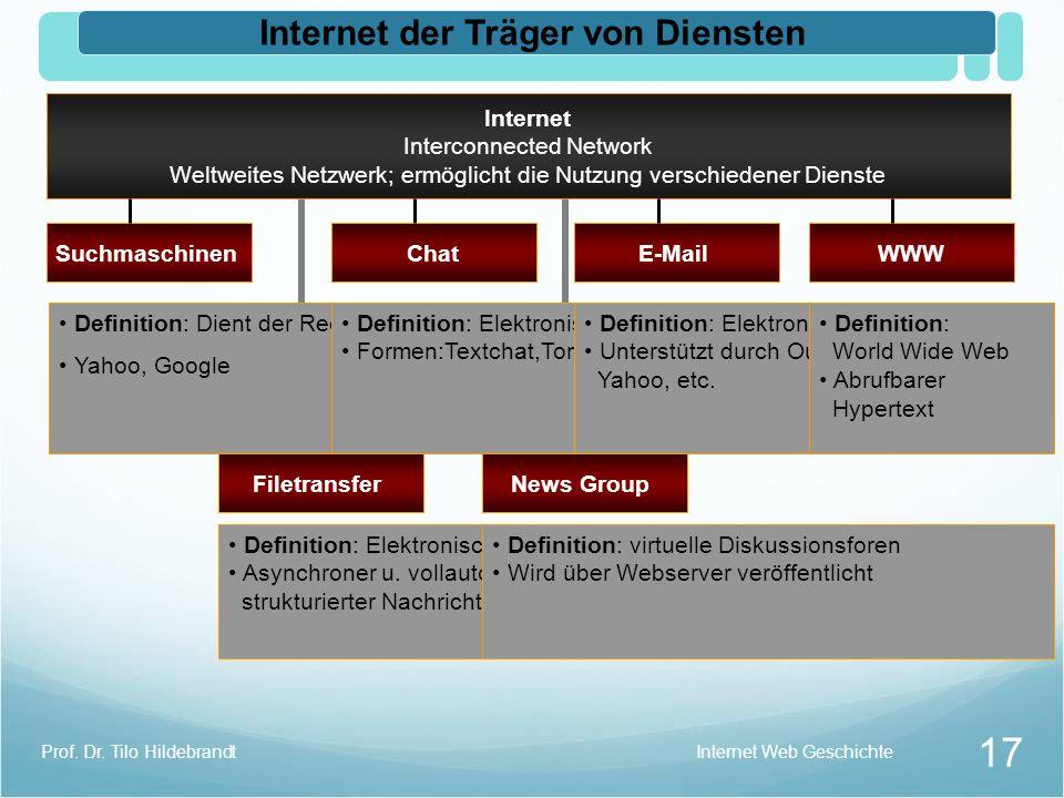 Internet der Träger von Diensten