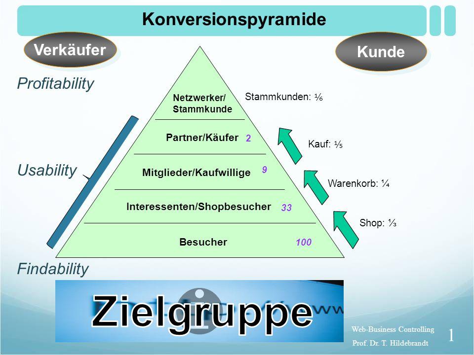 Zielgruppe Konversionspyramide Verkäufer Kunde Profitability Usability