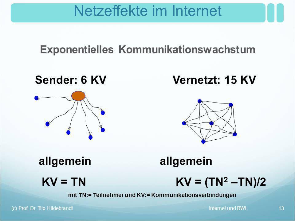 Netzeffekte im Internet