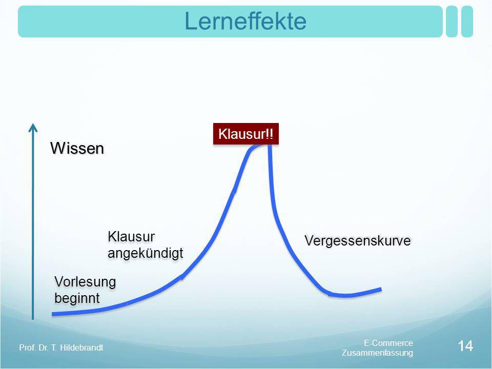 Lerneffekte Wissen Klausur!! Klausur angekündigt Vergessenskurve