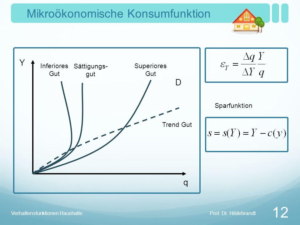 Mikroökonomische Konsumfunktion