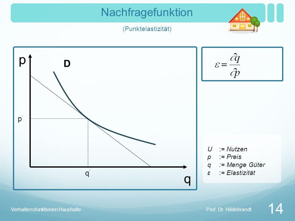 Nachfragefunktion (Punktelastizität)