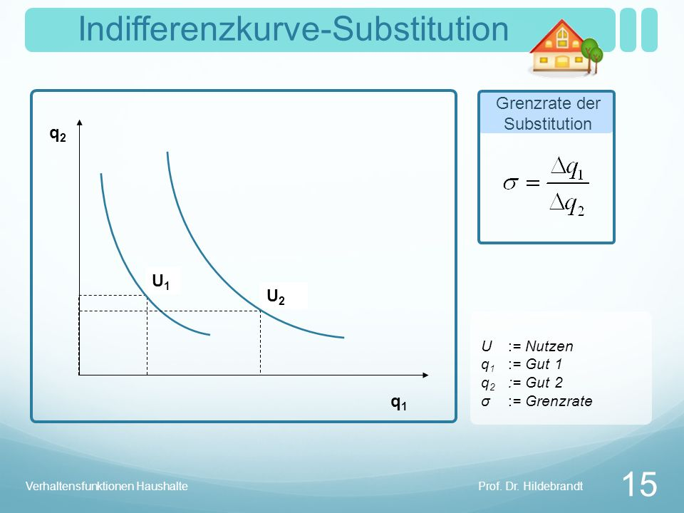 Indifferenzkurve-Substitution