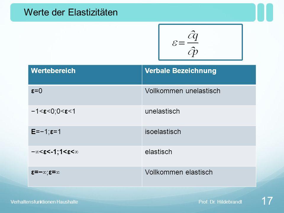 Werte der Elastizitäten