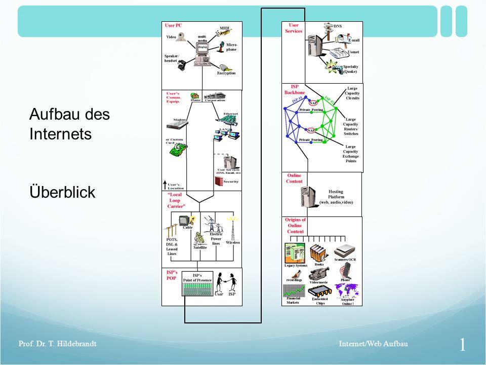 Aufbau des Internets Überblick Prof. Dr. T. Hildebrandt